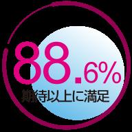 期待以上に満足 88.6%